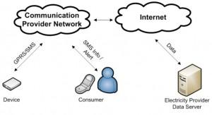 diagram komunikasi