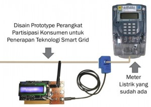 meter listrik pintar